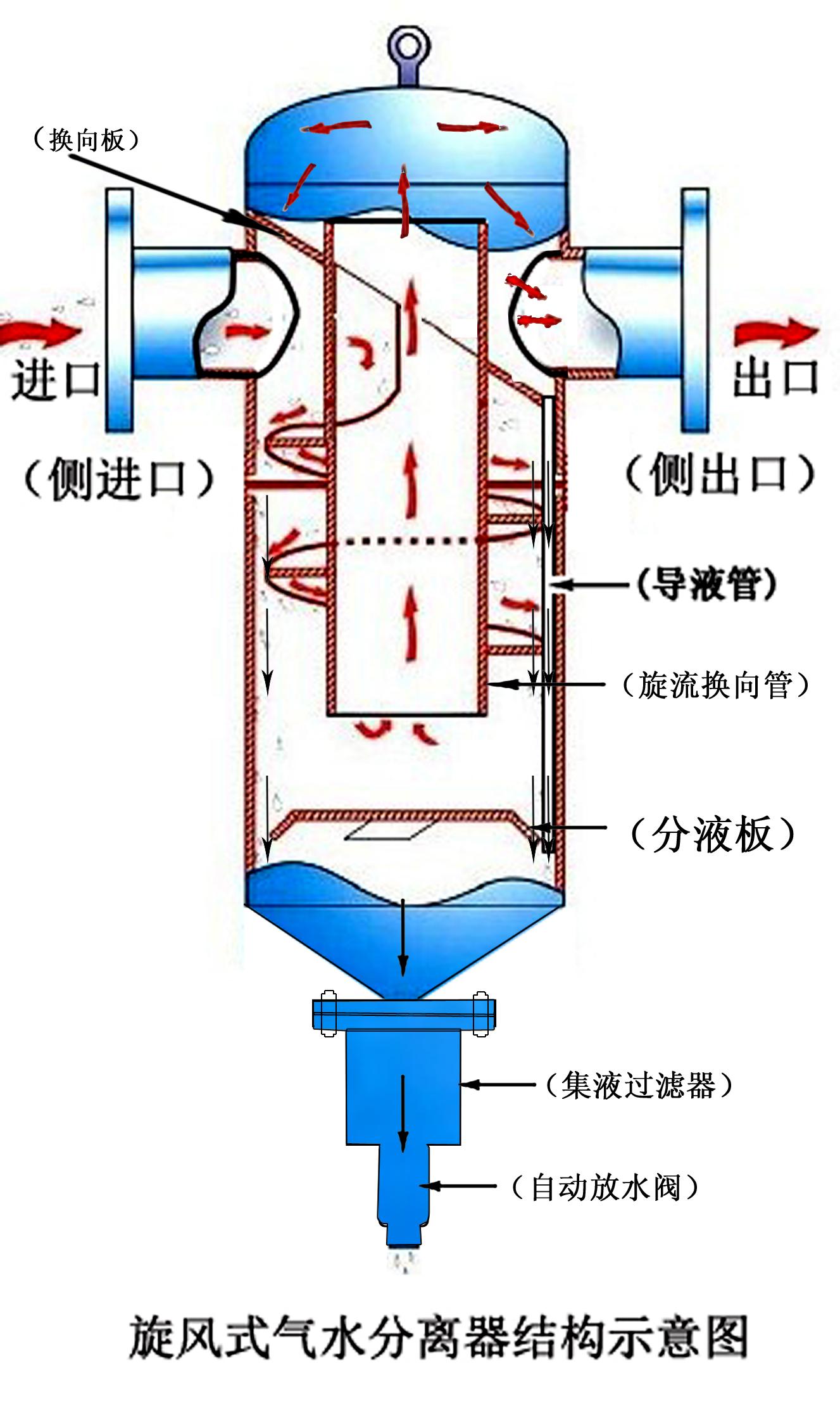 供应不锈钢汽水分离器
